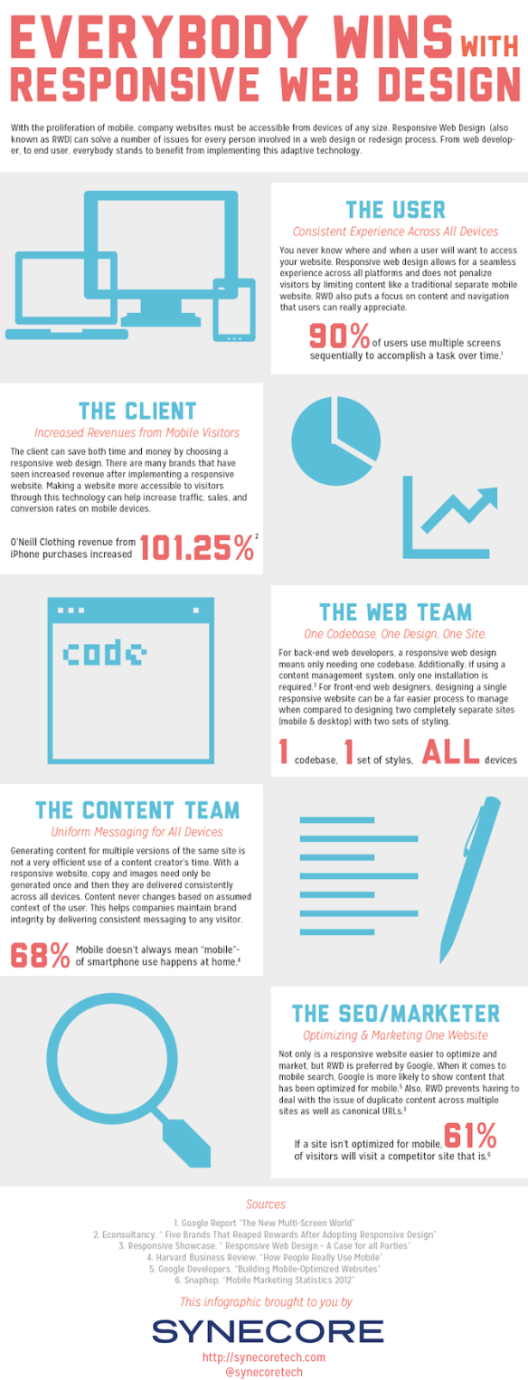 everybody-wins-with-responsive-web-design-infographic